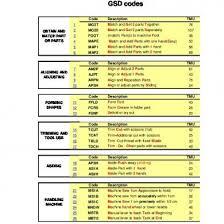 Itec Reflexology Blank Foot Chart Codes Communication Txt D49g7d30mon9