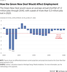 New Deal Chart Assessing The Costs And Benefits Of The Green New Deals