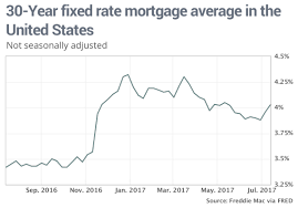 15 Year Mortgage Rates History Chart Mortgage Rates Jump As Bond Market Finally Buys What The Fed