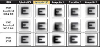 Xo Aspheric Iols Hexavision