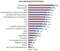Stress Management Techniques Got Any To Share Fooyoh