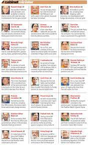 cur cabinet ministers of india list