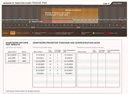 Proheart 6 Dosing Chart Graphic Output From The Window Of Infection Tool The