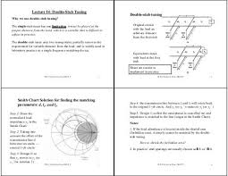 How To Read A Smith Chart Lecture 14 Double Stub Tuning Double Stub Tuning Smith