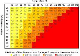 Wbgt Chart Do You Know Todays Heat Index Lhsfna