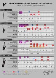 Tenor Saxophone Mouthpiece Chart Vandoren Mouthpieces Chart Bedowntowndaytona Com