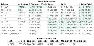Bitcoin Distribution Chart Research Bitcoin Whales Are Losing Their Hold On The Market