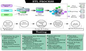 Etl Architecture Design Etl Testing Or Data Warehouse Testing Tutorial