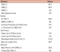 segmented and sectional orthodontic technique review and case  table 1 case 1 initial cephalometric analysis