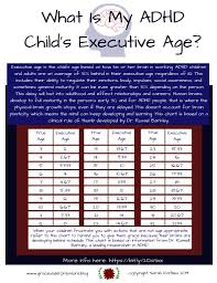 Adhd Maturity Lag Chart What Is My Adhd Childs Executive Function Age Grace