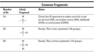 How To Identify Molecular Fragments From Nmr And Ir Spectra