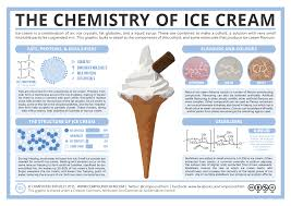Almond milk ice cream flavors. The Chemistry Of Ice Cream Components Structure Flavour Compound Interest