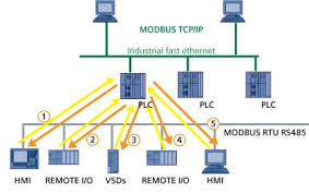 profibus and modbus a comparison automation com profibus and modbus a comparison