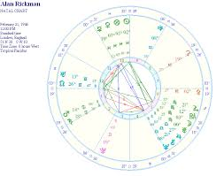 Alan Rickman Severus Snape Astrology Natal Report And