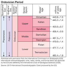 Era And Period Chart A Journey Through Time Since The Precambrian Educational
