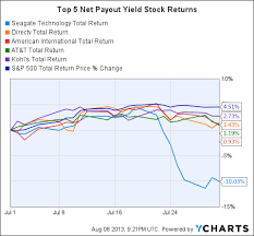 Top Charts August 2013 Top 10 Net Payout Yield Stocks For August 2013 Seeking Alpha