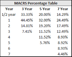 macrs 7 year understanding taxes series part 1 depreciation adventures in cre