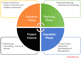 Product Life Cycle Chart Excel Phases Of Project Management Life Cycle