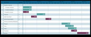 Gantt Chart Example For Business Why Every Startup Needs Gantt Charts Creately Blog