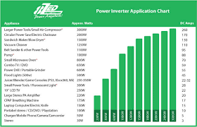 Power Inverter Guide To Calculate And Select Performance