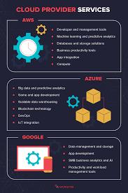 Aws Vs Azure Comparison Chart Aws Vs Azure Vs Google Cloud Services Comparison Varonis
