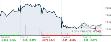 Us Dollar Index Bearish Fund Forcaefadown Tk