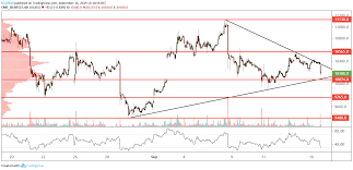 Breakout Net Chart Btc Futures Technical Analysis There Could Be A Triangle
