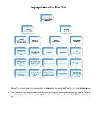 Flow Chart On Establishment Of Languages Language Intervention Flow Chart By Slp Resources Tpt