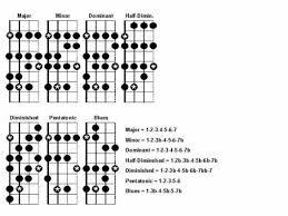 Mandolin Scales Guitar Chords Music Sing Mandolin