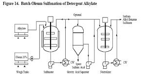 Process Flow Diagram Of Detergent Flow Diagram Soap