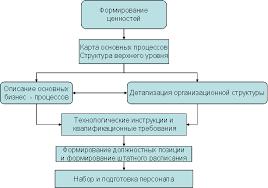 Реферат Развитие организационной структуры управления как условие  Развитие организационной структуры управления как условие эффективного менеджмента