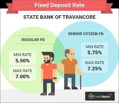 Sbi Fd Interest Rates Chart Sbi Fixed Deposit Rates Best Sbi Fd Rates Creditmantri