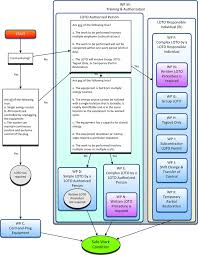 Loto Flowchart Electrical Safety