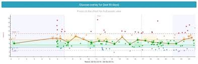 Glucose Diabetes M Users Guide Mobile