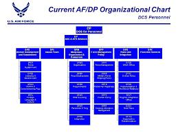Afimsc Org Chart Air Staff A Staff Alignment Cc Wfhq Dec Ppt Video Online