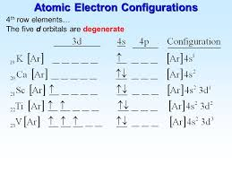 Electronic Configuration Chart Of Elements Atomic Electron Configurations And Chemical Periodicity
