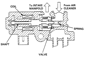 repair guides electronic engine controls idle air control exploded view of an idle air control iac valve