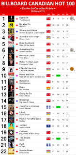 2015 Top Charts Songs Canadian Hot 100 20 May 2015 Canadian Music Blog