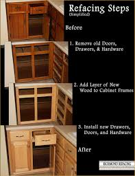 What Is The Kitchen Cabinet The Kitchen Cabinet Refacing Process Richmond Refacing Richmond Va