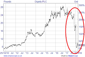 Plc Chart Some Thoughts On Dignity Plc After Its 70 Share Price Fall