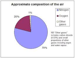 File Air Composition Pie Chart Jpg Wikimedia Commons