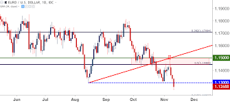 Eur Usd Falls To Yearly Low As Euro Italy Worries Take