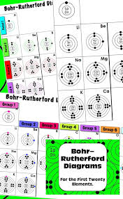 Periodic Table: Bohr-Rutherford Diagrams for the First Twenty ...