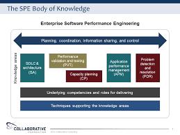 Performance Engineering Spe Body Of Knowledge Software Performance Engineering