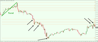 How To Calculate And Trade Fibonacci Extension Levels