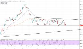 Gucci Stock Chart Un Stock Price And Chart Nyse Un Tradingview