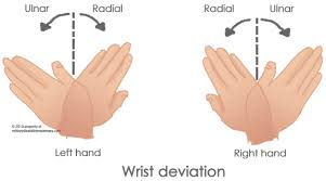 Finger Rom Chart Military Disability Ratings For Wrist Conditions