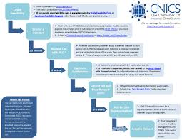 Submit Proposal Cfar Network Of Integrated Clinical