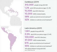 Hiv aids latin america