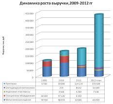 Отчет по практике Рисунок 1 2 Динамика роста выручки на 2009 2012 гг